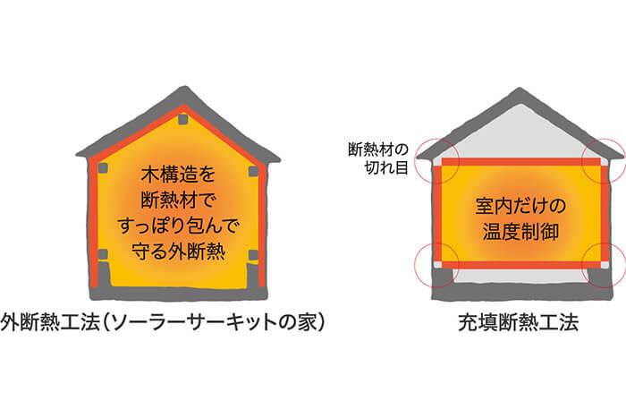ソーラーサーッキットの家 断熱
